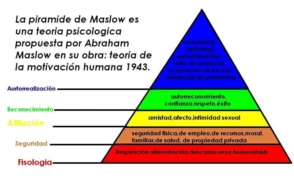 Pirámide Maslow autoestima