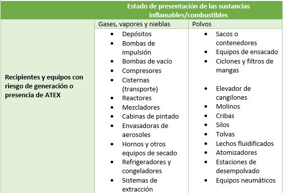 Recipientes y equipos ATEX