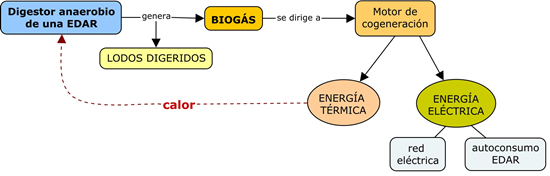 cogeneracion-edar