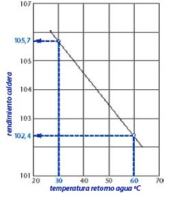 rendimiento caldera condensacion